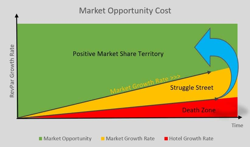 market-opportunity-cost