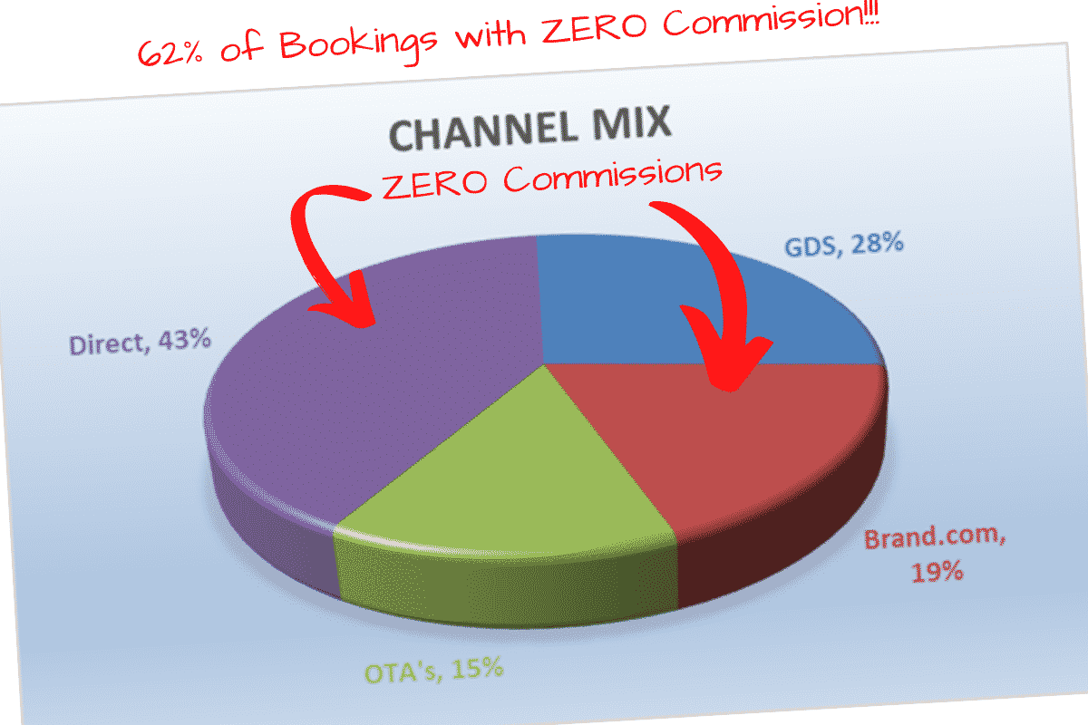 62% of bookings with Zero Commission