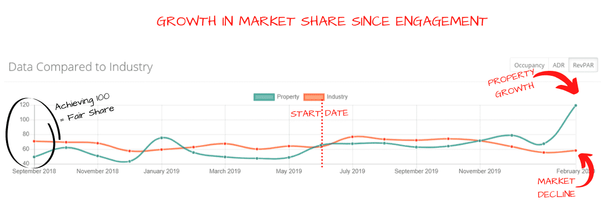 growth in market share since engagement