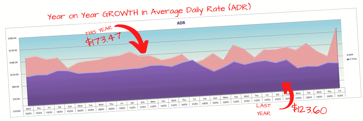 Year on year growth in average daily rate (ADR)